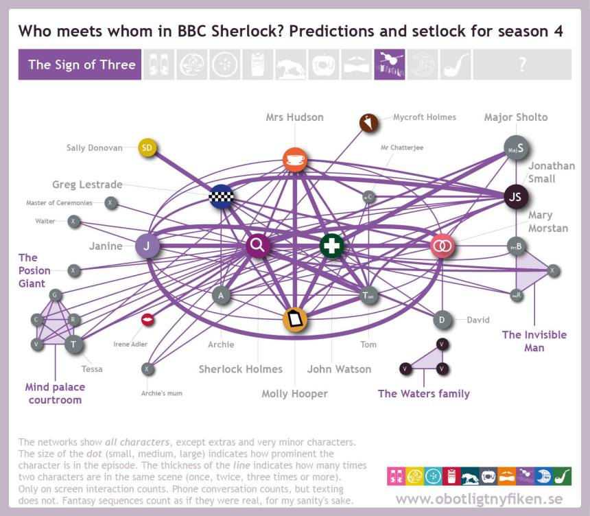 Network-predictions-setlock9
