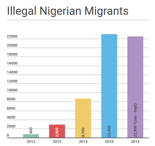 illegal-nigeian-migrants