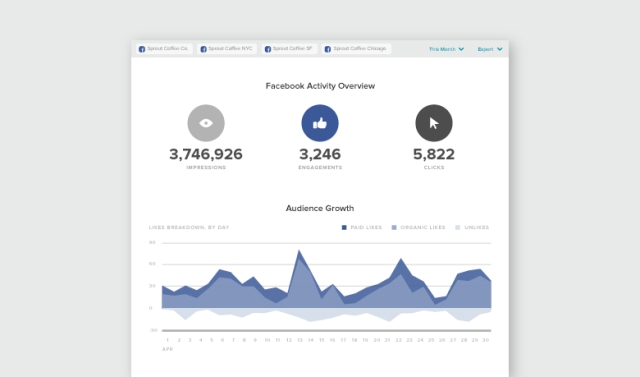 Facebook Pages Report by Sprout Social