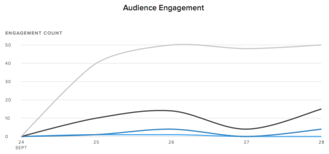 audience engagement report