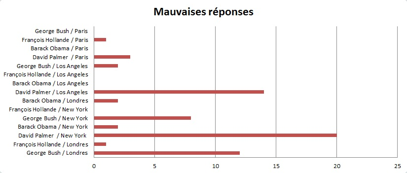 Stats concours 24h