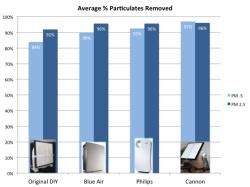 DIY air purifier Blueair Philips Thomas Talhelm PM2.5