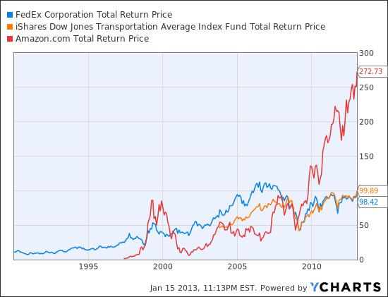 FDX Total Return Price Chart