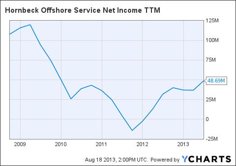 HOS Net Income TTM Chart