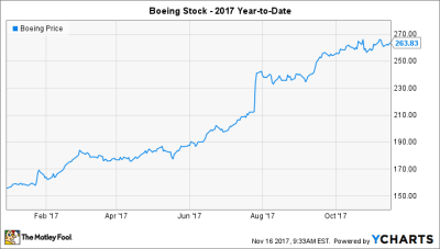 Will Boeing Split Its Stock in 2018? -- The Motley Fool