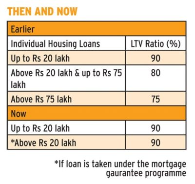 Now, you have to pay lesser initial amount while buying a house