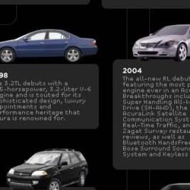 Acura History