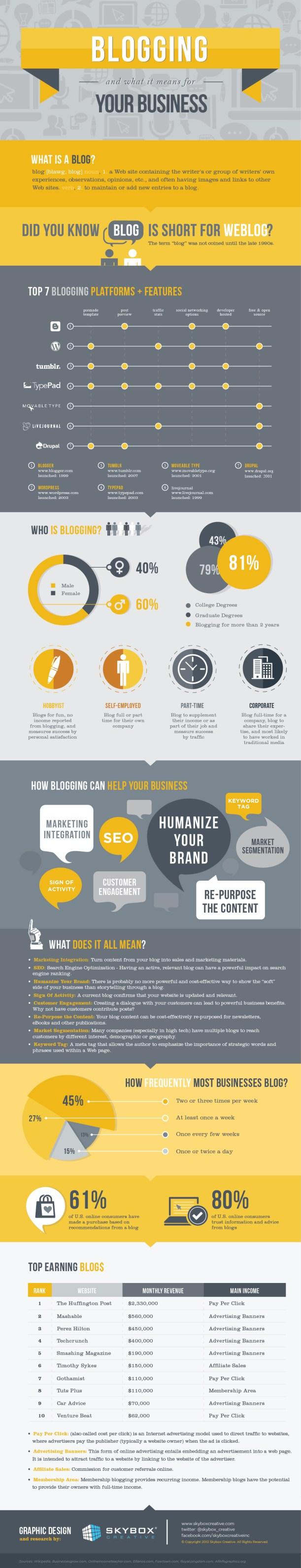 blogging-for-business-blogging-for-profit_50edc3c6c839f