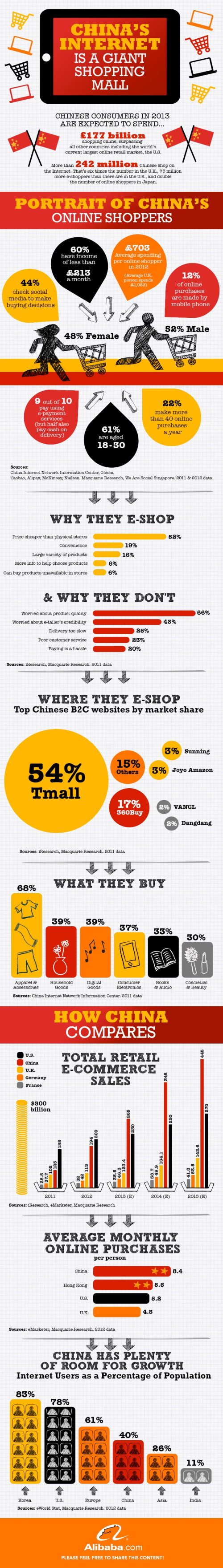 chinas-internet-is-a-giant-shopping-mall_512e24158657b