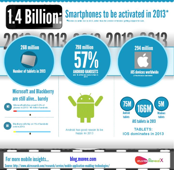 mobile-handset-predictions-in-2013