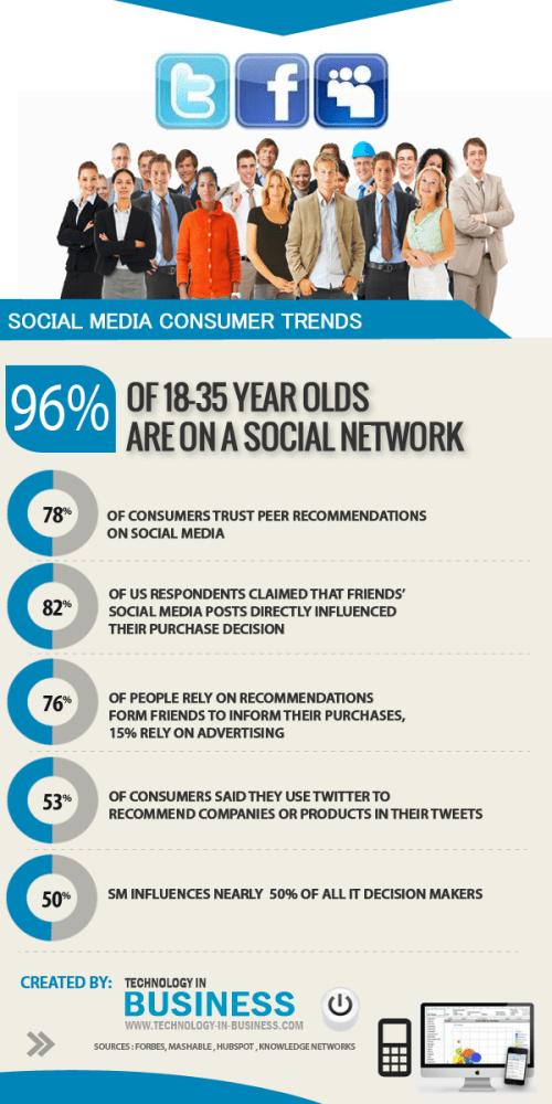 social-media-consumer-trends_5129538190e75