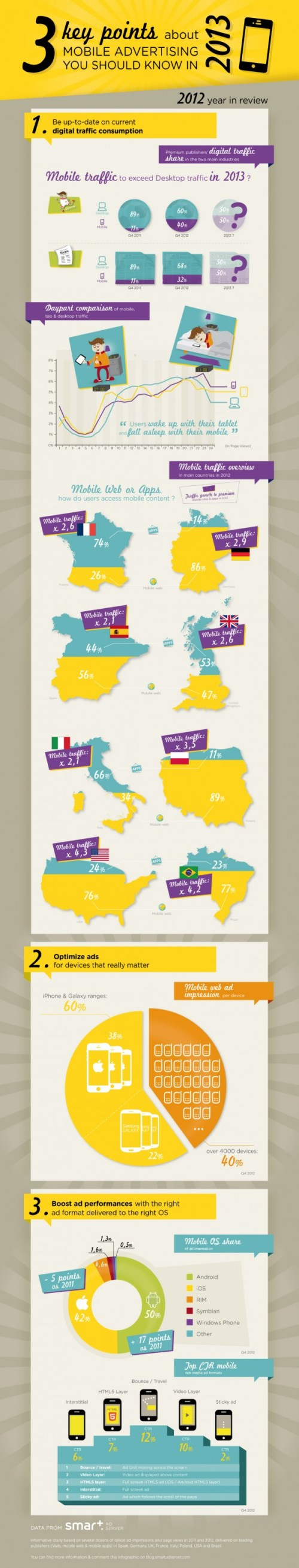Infographic-Mobile-Advertising-2013-600x3141