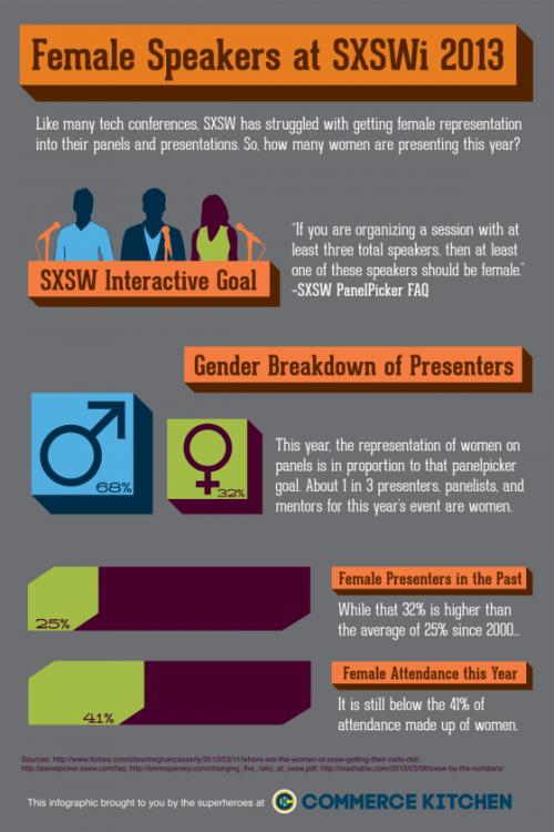 sxsw-infographic-gender-2013-560x840
