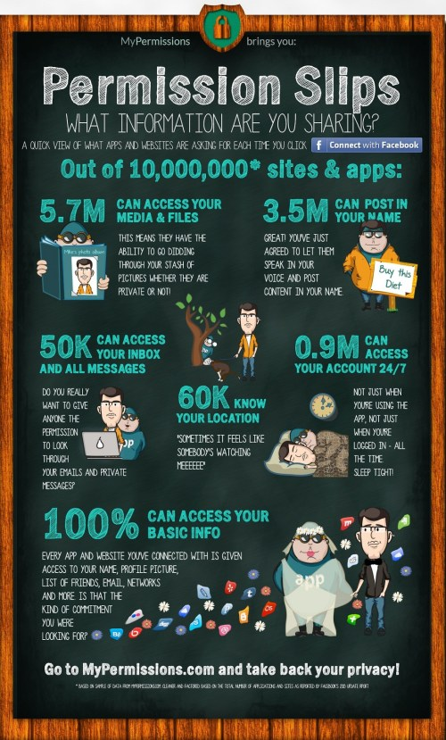 infographic--what-permissions-apps--websites-ask-for-when-you-connect_5160d60261403