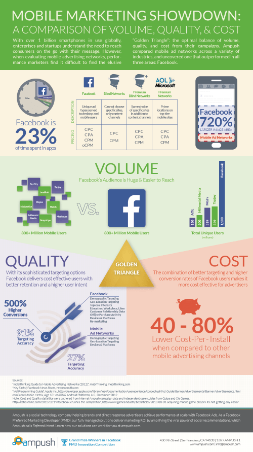 mobile-marketing-showdown-a-comparison-of-volume-quality-and-cost_51c8d9f059981