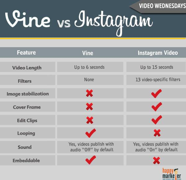 Quick And Painless: Vine vs. Instagram - The Main Street Analyst