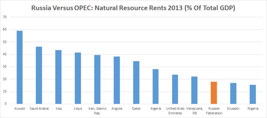 Rusko vs. OPEC: Zisk zo zdroja 2013 (% celkového HDP)