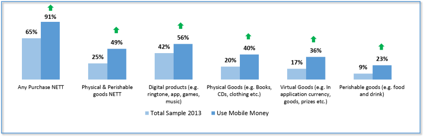 Mobile money users
