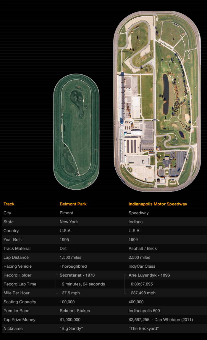 Information Graphic: Oval Racing Tracks