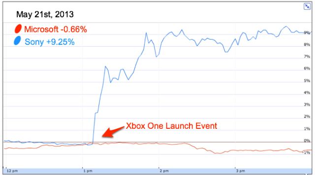 microsoft-sony-stock-done-2