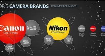Canon é a preferida em um dos maiores bancos de imagem do planeta
