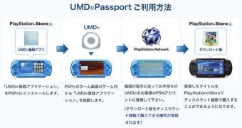 Assinantes da PS+ japonesa ganharão mais de 350 jogos de PSP