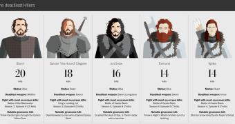 Valar Morghulis: um guia ilustrado com todas as 456 mortes em Game of Thrones