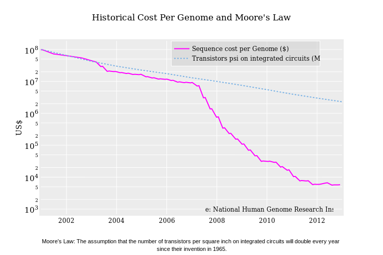 historical-cost-per-genome-and-moores-law