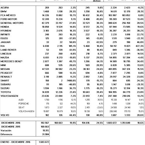 Resumen de ventas 2016