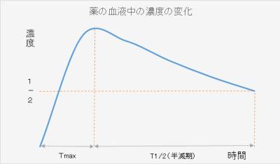 薬を服用した時の、血中濃度の変化を図に表わして、Tmaxと半減期を説明します。