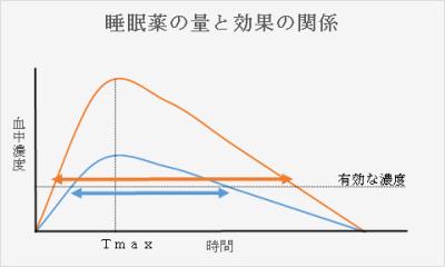 睡眠薬の量と効果の関係を考えてみましょう。
