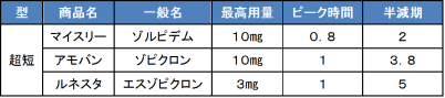 非ベンゾジアゼピン系睡眠薬の半減期と最高血中濃度到達時間について表にまとめました。