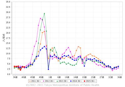 ノロウイルスの2015年までの流行状況についてのグラフです。東京都感染情報センターからの引用です。