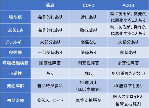 喘息とCOPDの特徴を比較しました。ACOSについてまとめています。