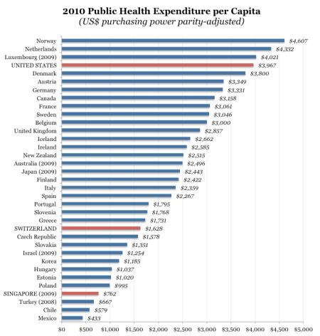 Gasto público em saúde per capita dos países da OCDE.
