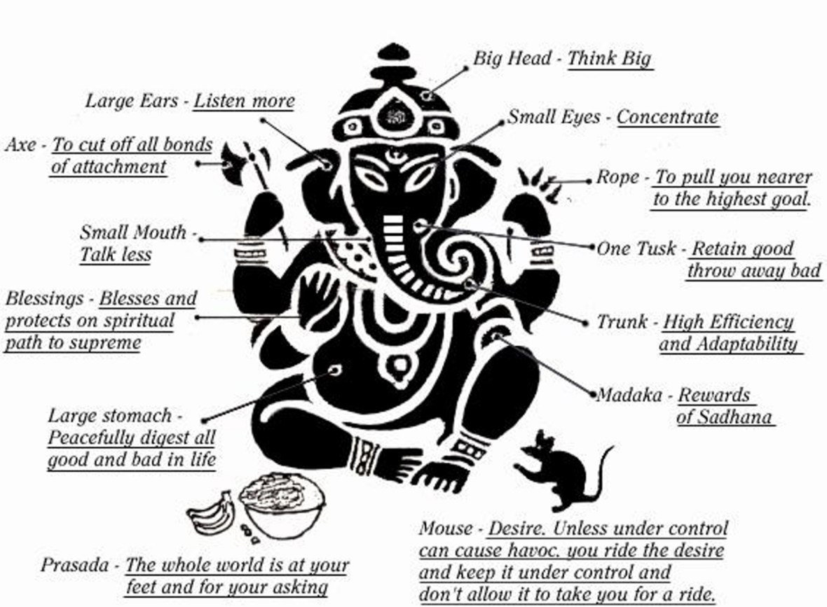 ganesha-symbolism2