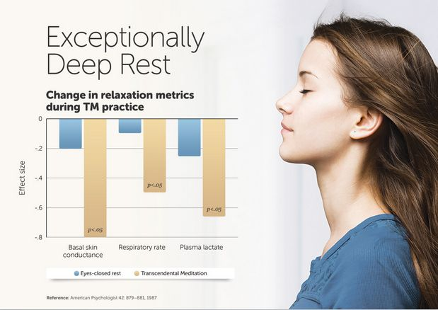 TM gives deep rest to the body and mind