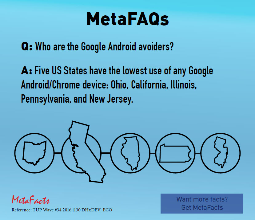 Who are the Google-avoiders? (MetaFAQs)