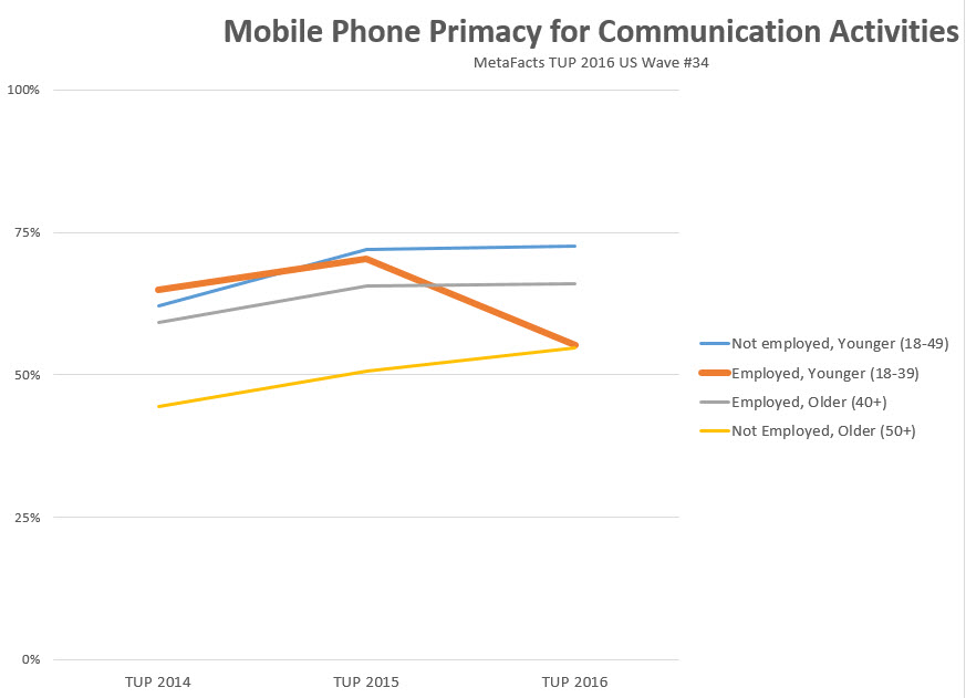 Hold the phone – PCs rebound for communication among one segment (MetaFAQs)