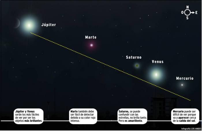 Hasta éste 5 de marzo podrás ver la alineación de 5 planetas. Luego a esperar hasta el 2020