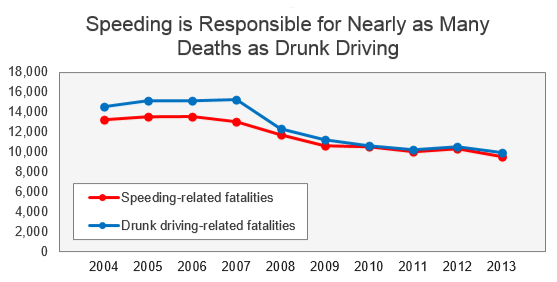 speeding deaths by year