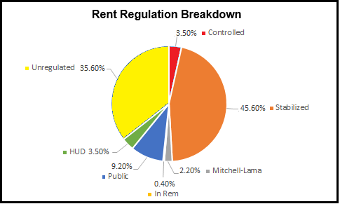 Rent Regulation Breakdown NYC