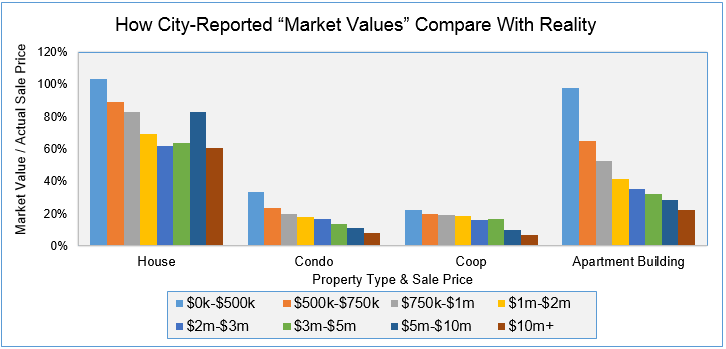 NYC Valuations Compared With Reality