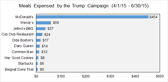 Trump campaign food expenditures