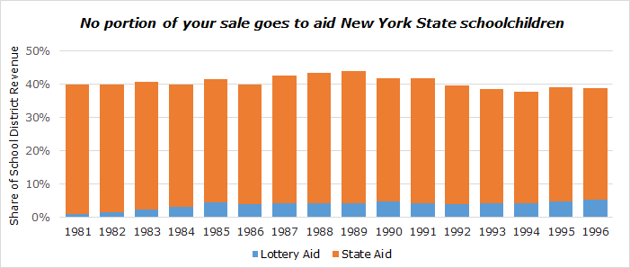 New York Lotto does not help education