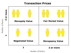 fair market value vs monopoly value