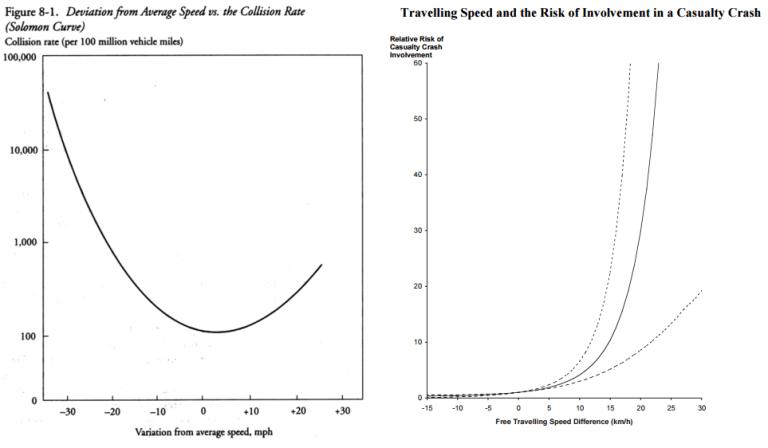 solomon curve fatal accident risk