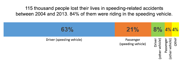 who dies in speeding accidents?