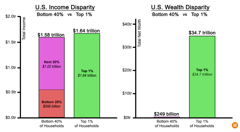 income vs wealth inequality usa