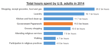 total hours spent on various activities
